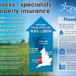 Sharrocks - specialists in property insurance infographic June 2015